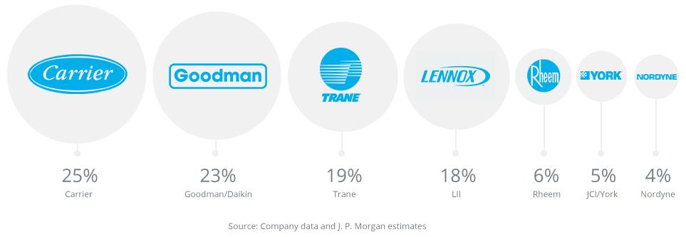 25% Carrier, 23% Goodman/Daikin, 19% Trane, 18% Lennox, 6% Rheem, 5% JCI/York, 4% Nordyne - Source: Company data and J.P. Morgan estimates